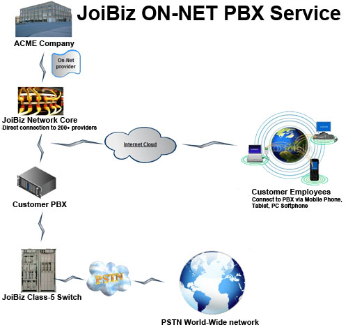 THE 'JOI' OF ON-NET PRIVATE PBX!